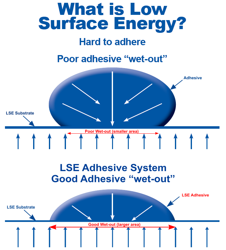 What is LSE? - Adhesive wet-out property LSE adhesive vs Non-LSE adhesive